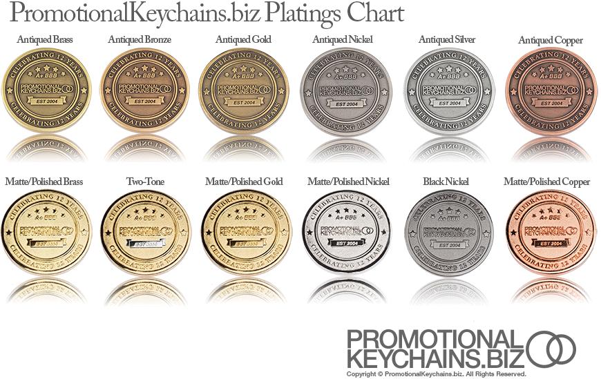 Plating Chart for Custom Metal Items